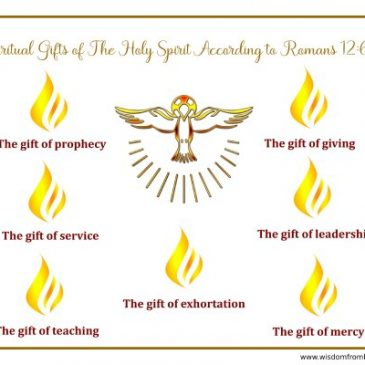 The Spiritual Gifts of the Holy Spirit According to Romans 12:6-8